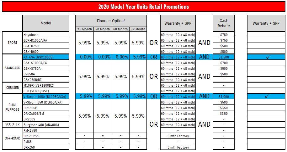 2020 Model Year Units Retail Promotions - June 1 21 - EN