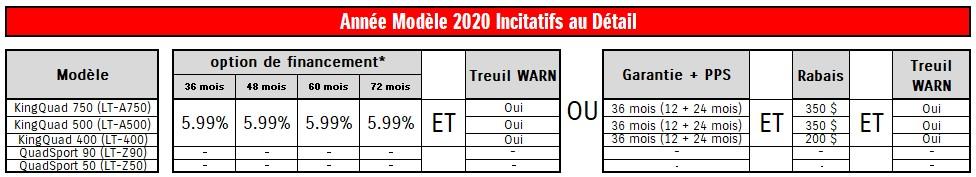Année Modèle 2020 Incitatifs au Détail