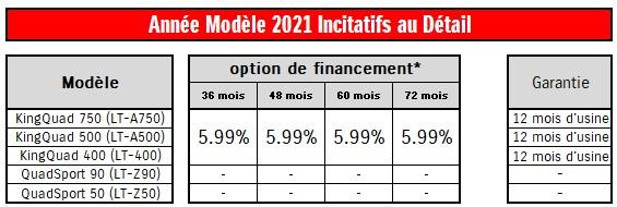 Année Modèle 2021 Incitatifs au Détail