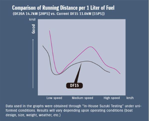 Comparison of Running Distance per 1 Liter of Fuel