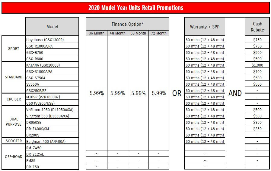 2020 Model Year Units Retail Promotions
