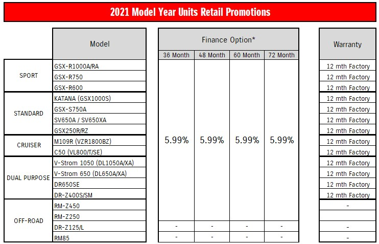 2021 Model Year Units Retail Promotions