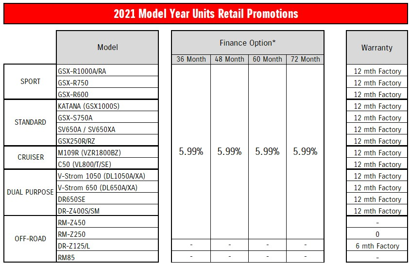 Suzuki Motorcycle 2021 Model Year Units Retail Promotions