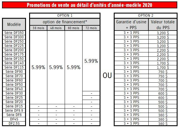 Promotions de vente au détail d'unités d'année-modèle 2020