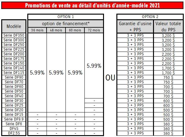 Promotions de vente au détail d'unités d'année-modèle 2021