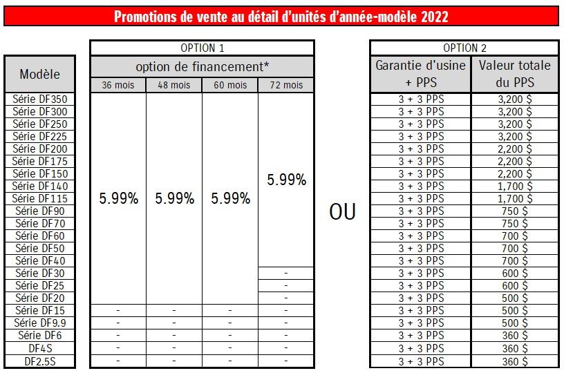 Suzuki Marine Promo Chart 2022 FR